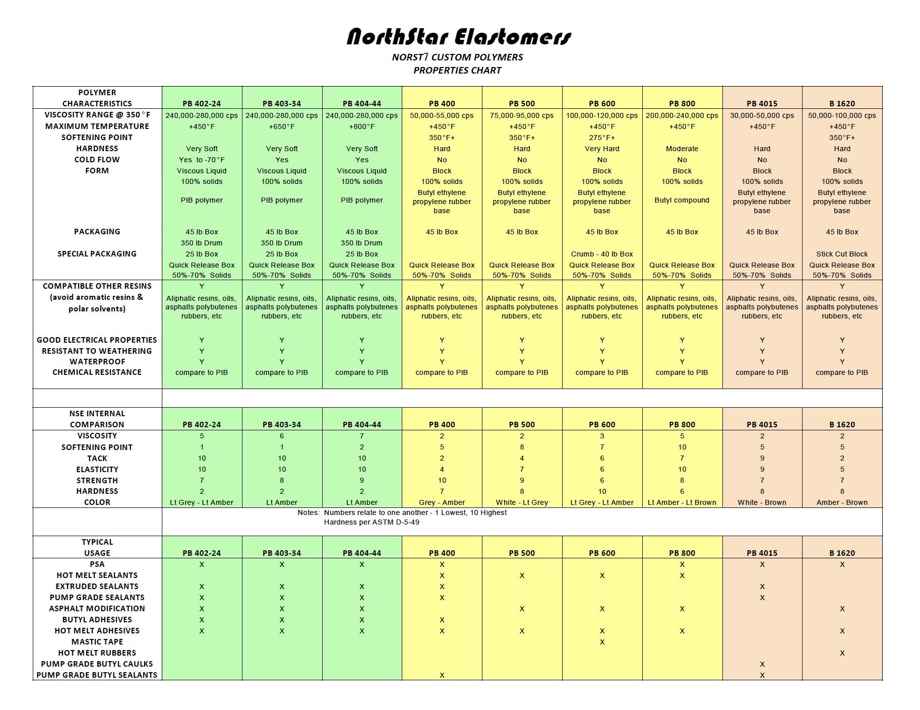 polymer chart